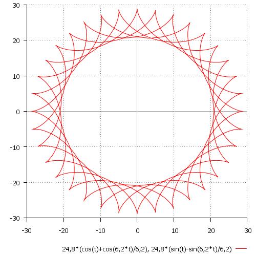 Примеры графиков параметрических