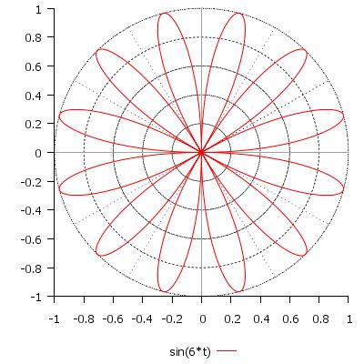 Примеры графиков функций в полярных